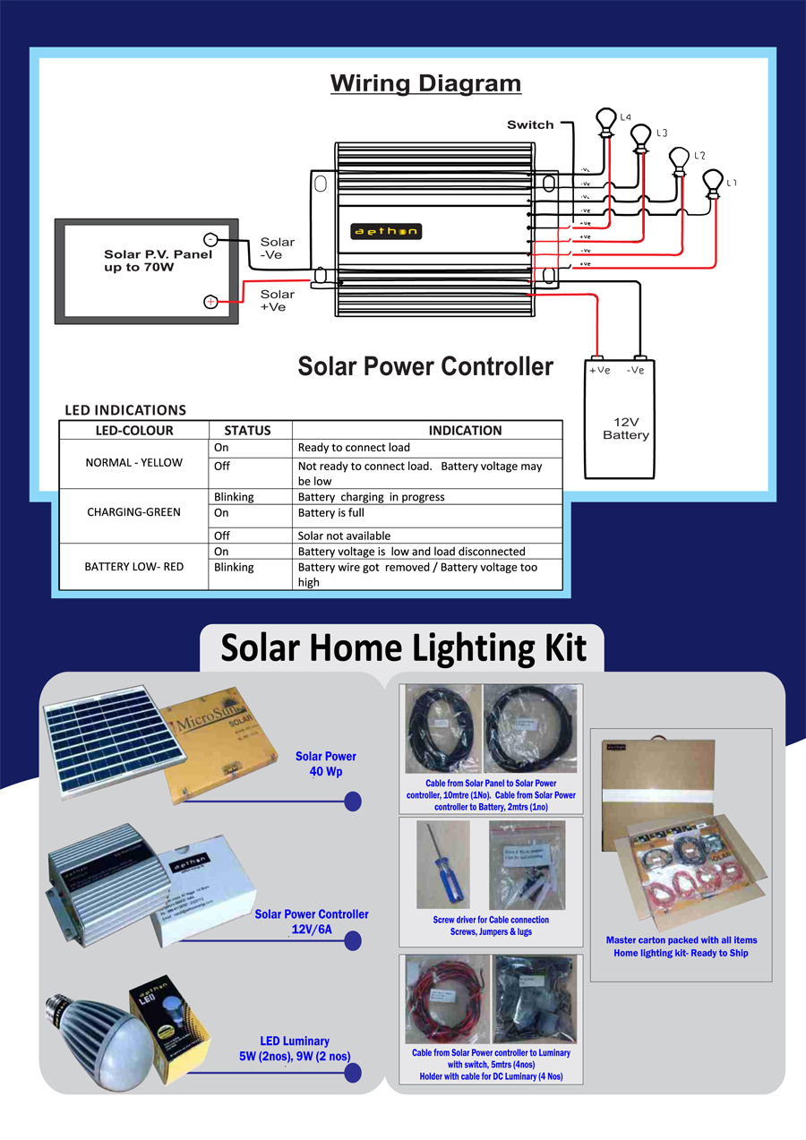 Solar Home Lighting | Aethon